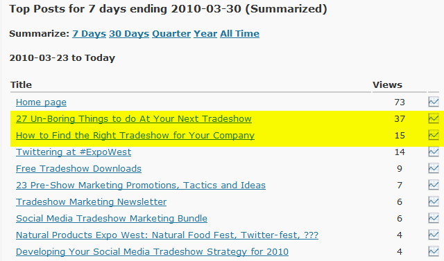 top posts on TradeshowGuy Blog last 7 days