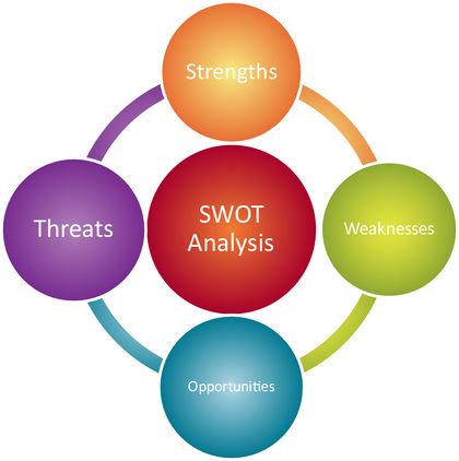 Swot Analysis For Tradeshows  Tradeshow Guy Blog