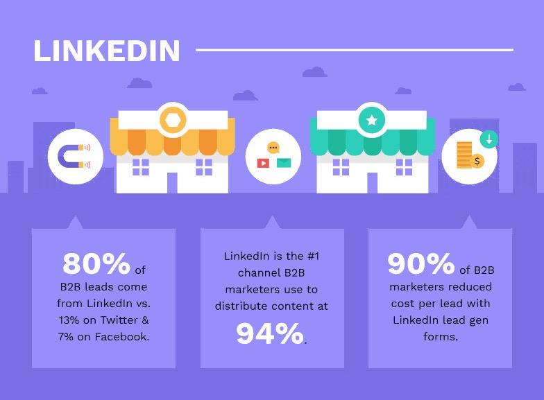 100 digital marketing stats that work in 2019